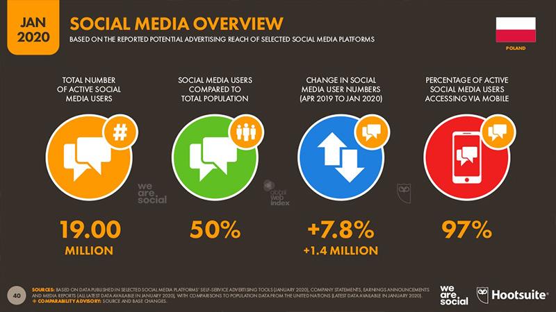 Raport dotyczący social media wPolsce.