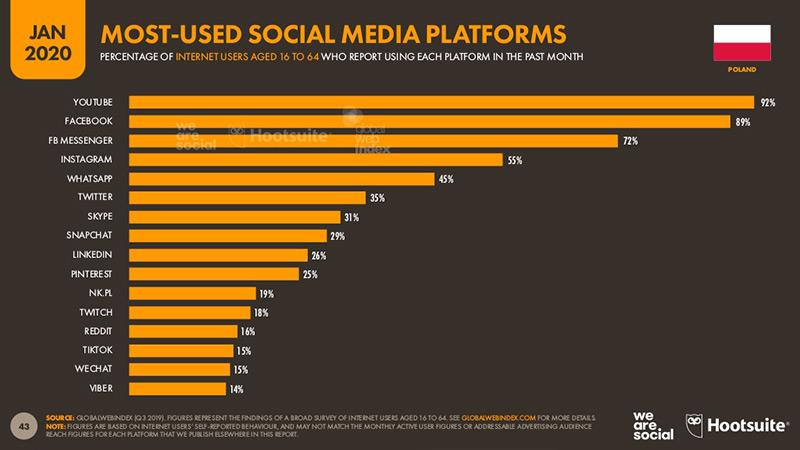 Raport dotyczący najchętniej używanych platform social media wPolsce.