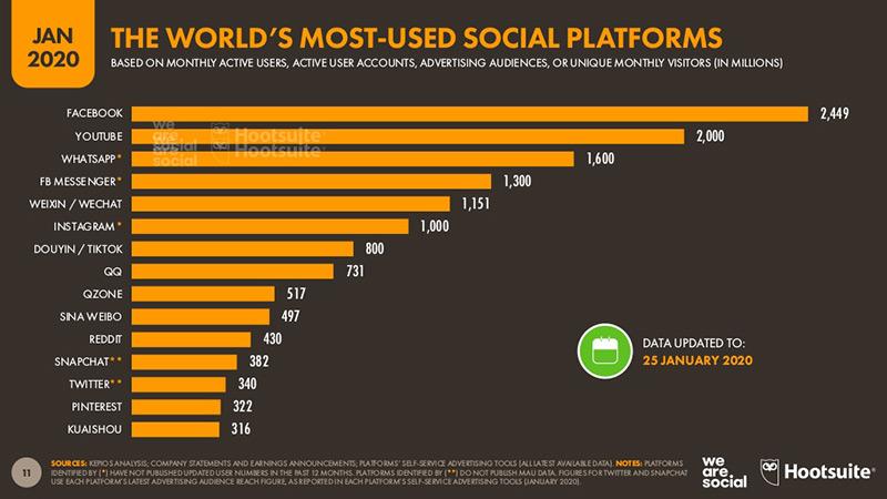 Raport dotyczący najchętniej używanych platform naświecie.